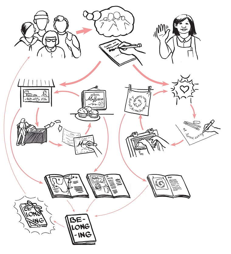 Christine Wong Yap, untitled illustrated flow chart developed to explain the process and invite participation, 2019, illustration and design, 11 x 8.5 inches.
