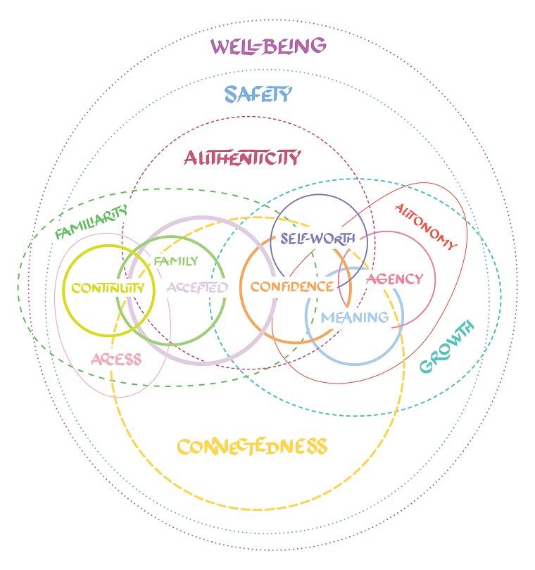 Christine Wong Yap, untitled interpretive Venn diagram of 15 qualities of belonging, lettering/digital, dimensions variable.